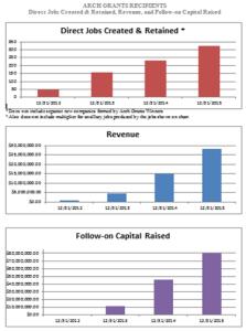 Arch Grants Info graphic